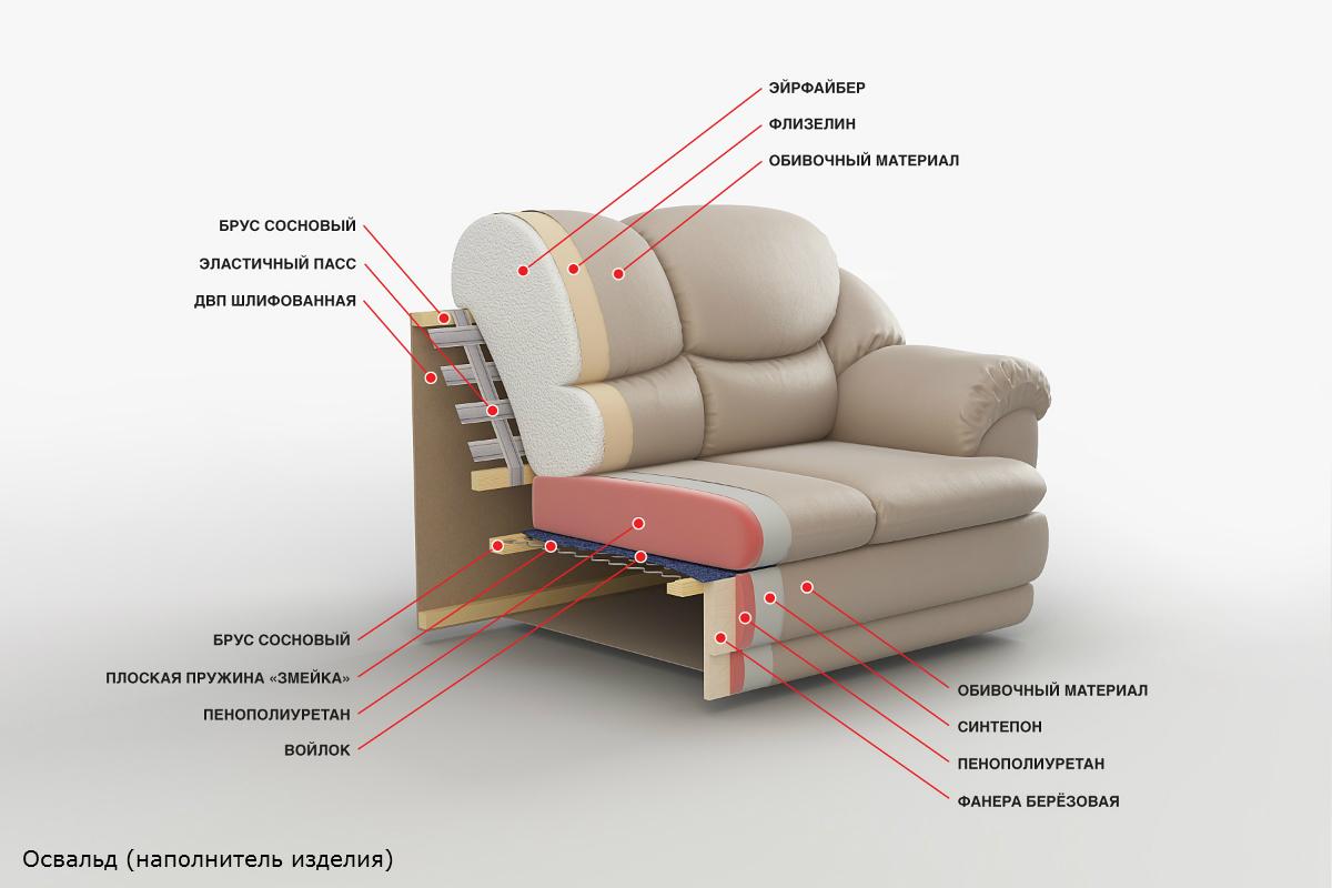 Освальд - мягкая мебель - каталог - implement.