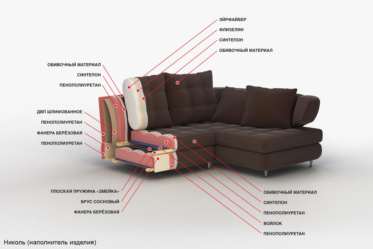 Замена наполнителя дивана